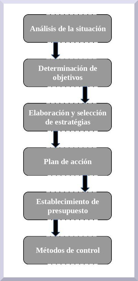 Etapas en el proceso de marketing